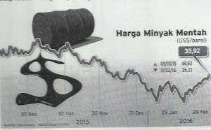 Volatilitas Harga Mintay - 2